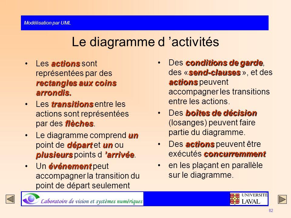 Modélisation par UML 82 Le diagramme d activités actions rectangles aux coins arrondis.Les actions sont représentées par des rectangles aux coins arro