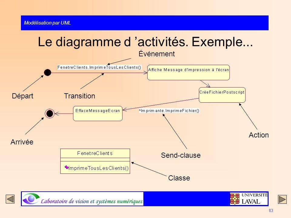 Modélisation par UML 83 Le diagramme d activités. Exemple... Send-clause Action Transition Départ Arrivée Événement Classe