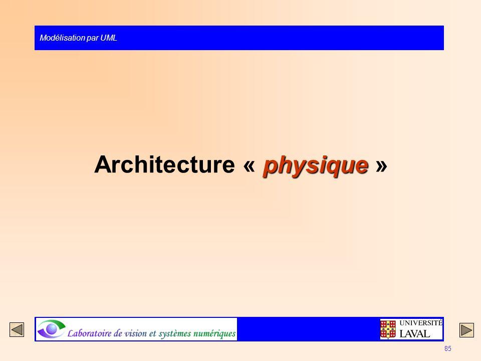 Modélisation par UML 85 physique Architecture « physique »