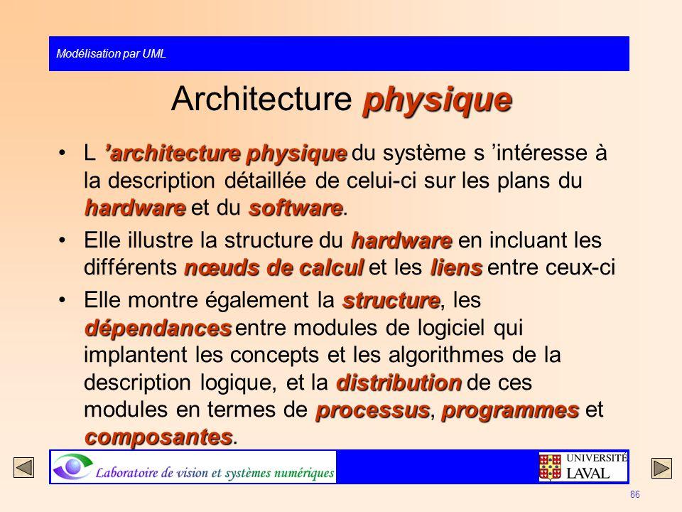 Modélisation par UML 86 physique Architecture physique architecture physique hardwaresoftwareL architecture physique du système s intéresse à la descr