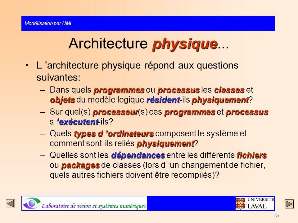 Modélisation par UML 87 physique Architecture physique... L architecture physique répond aux questions suivantes: programmesprocessusclasses objetsrés