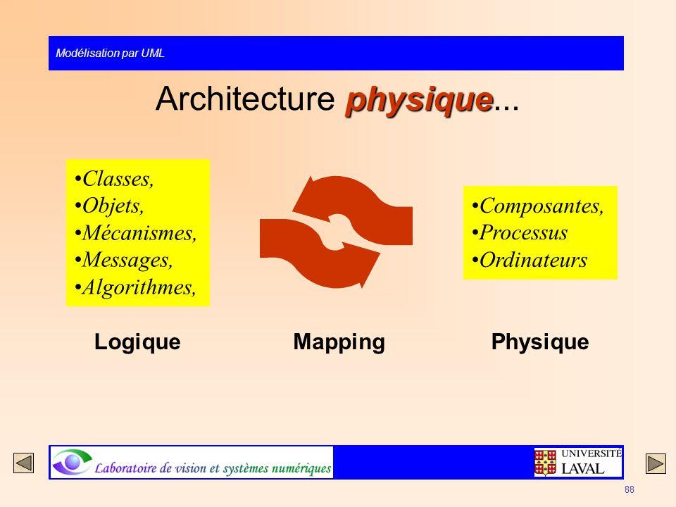 Modélisation par UML 88 physique Architecture physique... Mapping Composantes, Processus Ordinateurs Physique Classes, Objets, Mécanismes, Messages, A