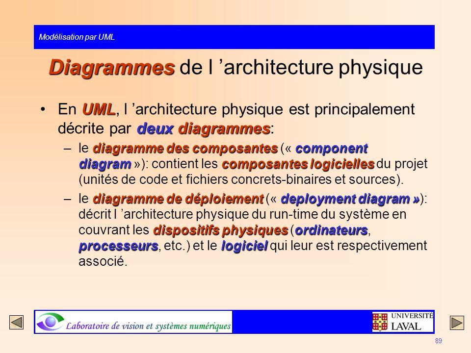 Modélisation par UML 89 Diagrammes Diagrammes de l architecture physique UML deuxdiagrammesEn UML, l architecture physique est principalement décrite