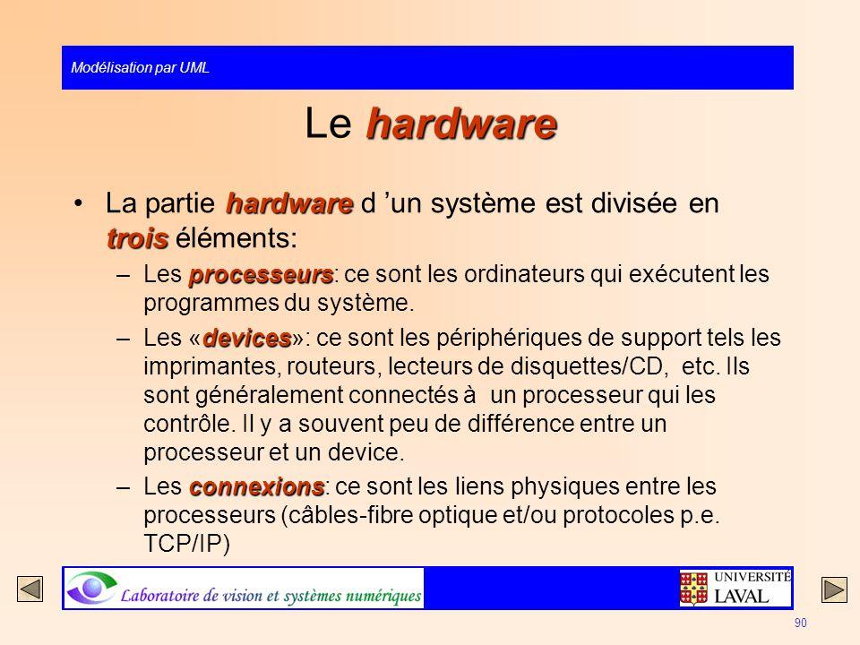 Modélisation par UML 90 hardware Le hardware hardware troisLa partie hardware d un système est divisée en trois éléments: processeurs –Les processeurs