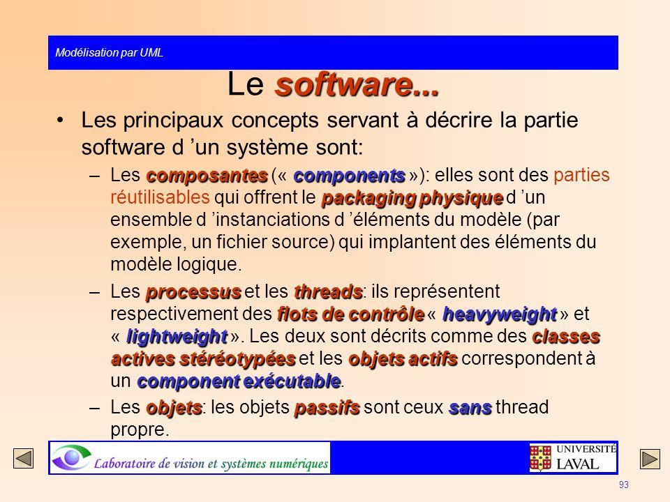 Modélisation par UML 93 software... Le software... Les principaux concepts servant à décrire la partie software d un système sont: composantescomponen
