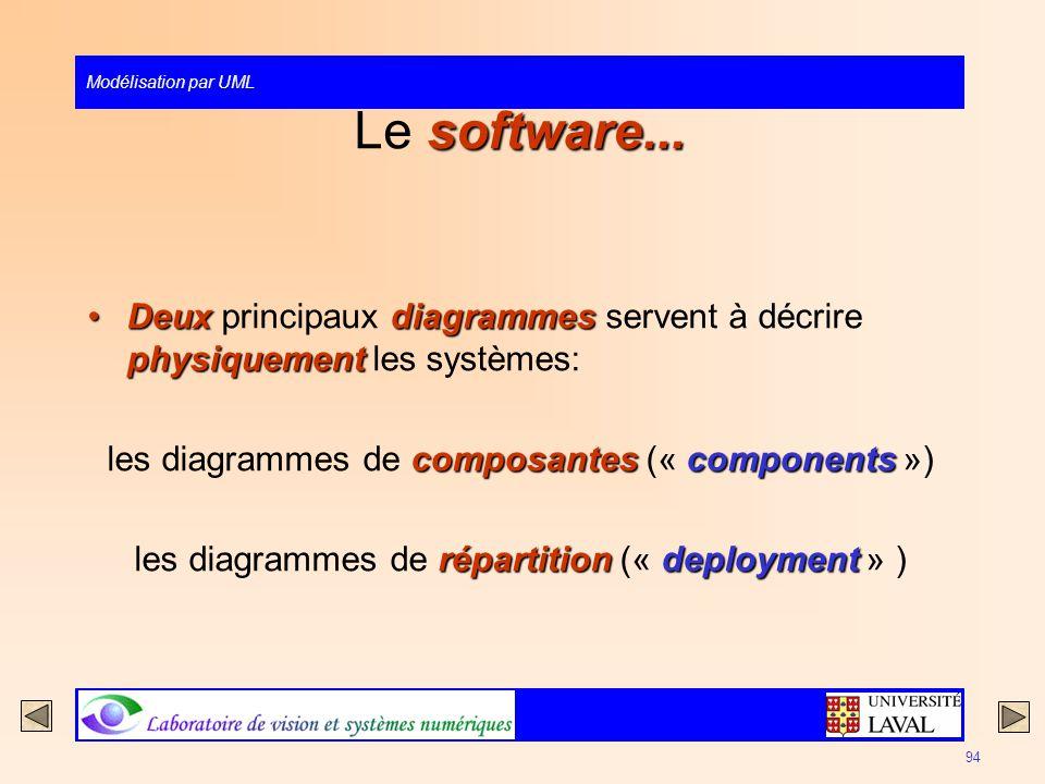 Modélisation par UML 94 software... Le software... Deuxdiagrammes physiquementDeux principaux diagrammes servent à décrire physiquement les systèmes: