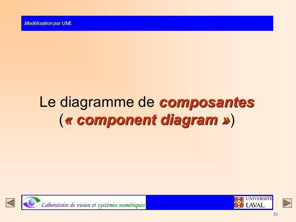 Modélisation par UML 95 composantes « component diagram » Le diagramme de composantes (« component diagram »)