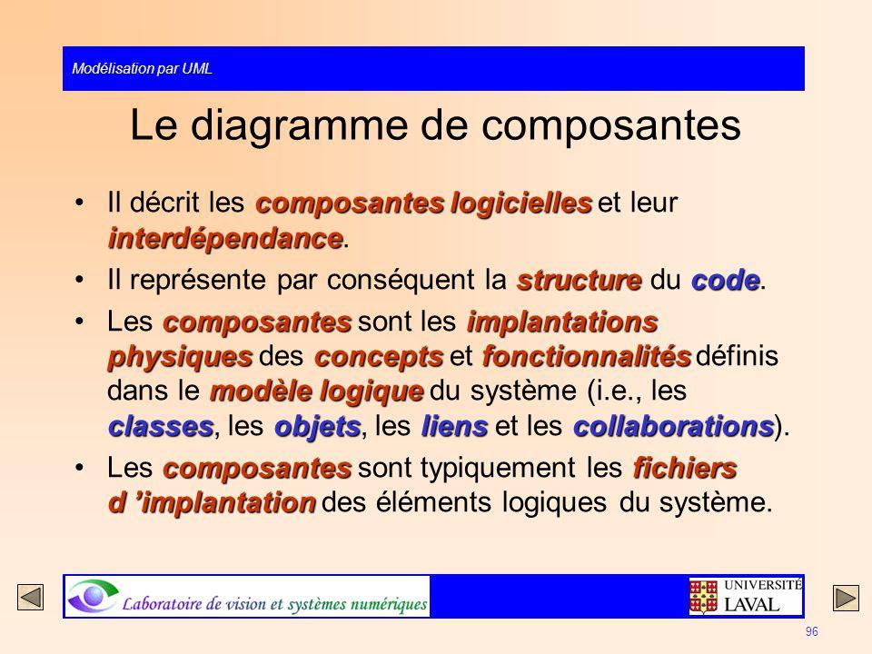Modélisation par UML 96 Le diagramme de composantes composantes logicielles interdépendanceIl décrit les composantes logicielles et leur interdépendan