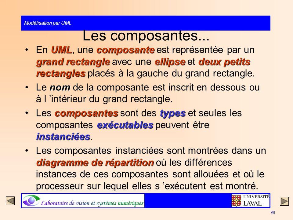 Modélisation par UML 98 Les composantes... UMLcomposante grand rectangleellipsedeux petits rectanglesEn UML, une composante est représentée par un gra