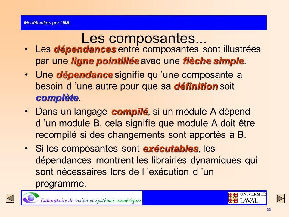 Modélisation par UML 99 Les composantes... dépendances ligne pointilléeflèche simpleLes dépendances entre composantes sont illustrées par une ligne po