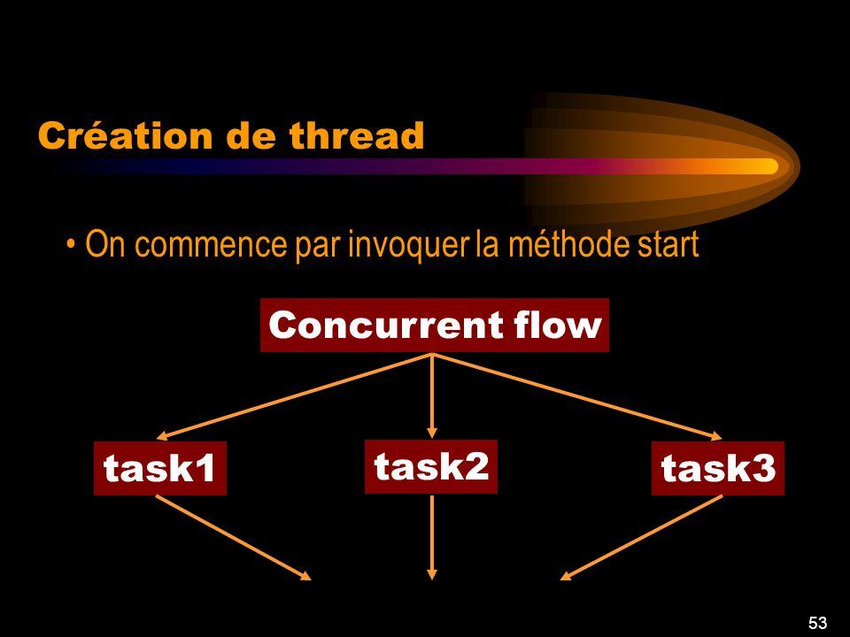 52 Héritage de la classe Thread Possibilité de surcharge de la méthode run Créer une nouvelle classes Implanter linterface Runnable Création de thread