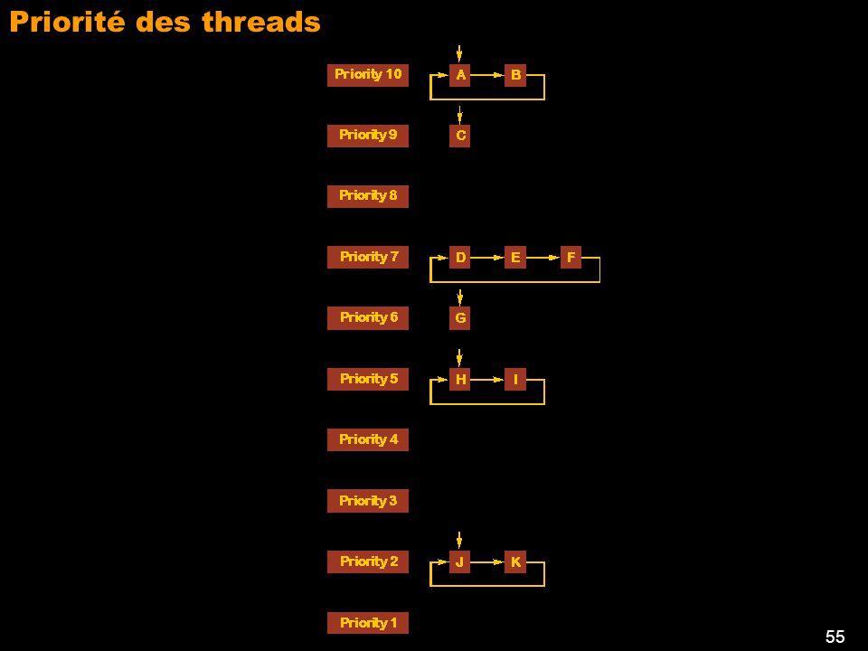 54 Création des threads Priorité des threads: 1 à 10 Les méthodes start () et run () Les méthodes wait () et notify ()