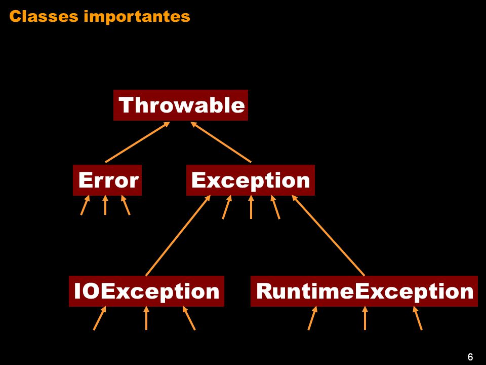 5 Classes importantes Las classe Throwable La classe Exception La classe Error La classe IOException La classe RuntimeException