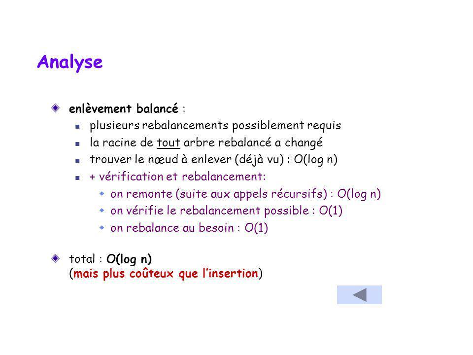 124 template void Arbre :: _auxRetireMin( Noeud* & t) const throw(logic_error) { if (t == 0) throw logic_error(
