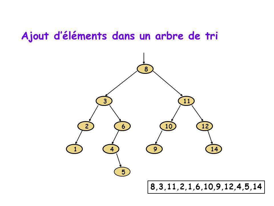 1 2 3 6 8 9 10 11 12 4 5 14 8,3,11,2,1,6,10,9,12,4,5,14 Ajout déléments dans un arbre de tri