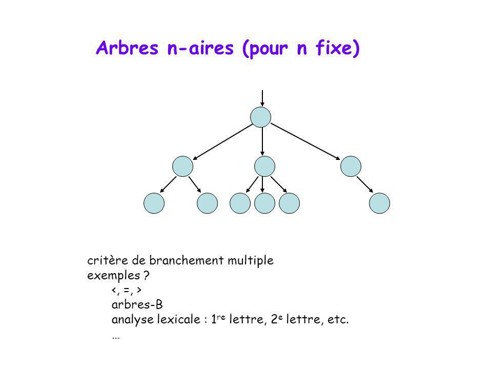 Arbres cousus class Noeud { public: E data; /* élément */ Noeud *gauche; /* ptr sur SAG ou prédécesseur */ Noeud *droite; /* ptr sur SAD ou successeur