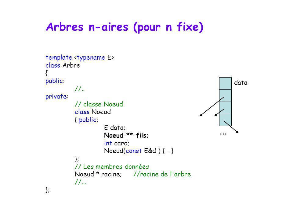 Arbres n-aires (pour n fixe) critère de branchement multiple exemples ? arbres-B analyse lexicale : 1 re lettre, 2 e lettre, etc. …