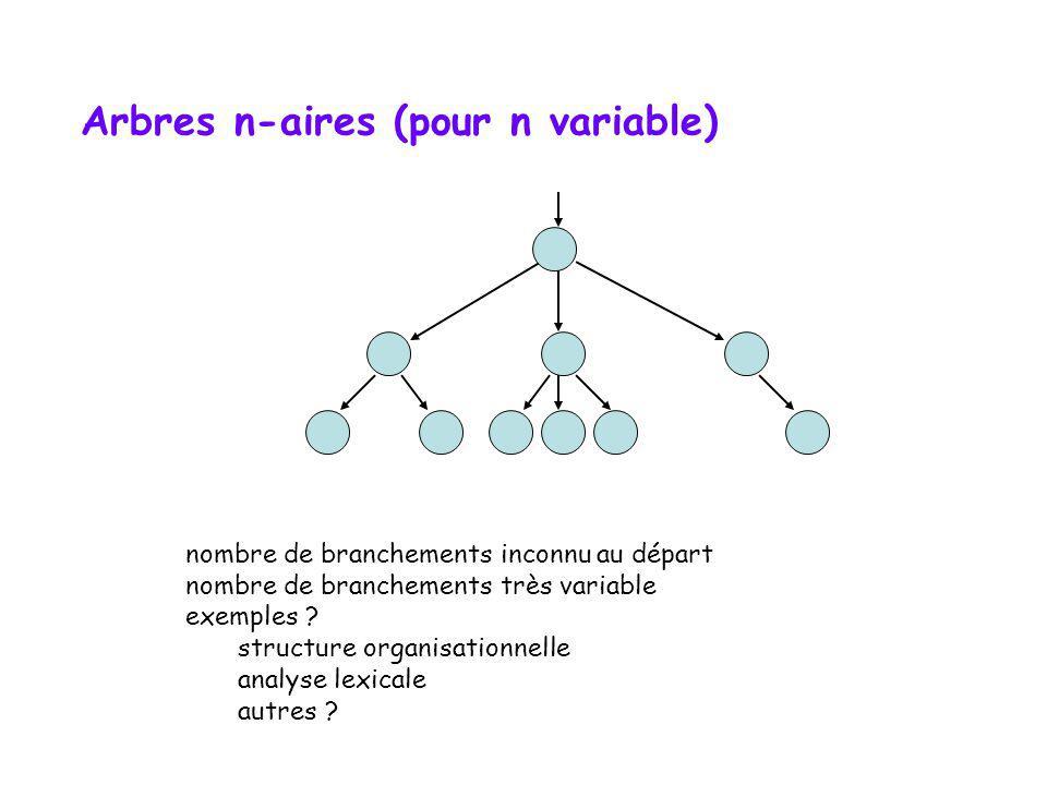 Arbres n-aires (pour n fixe) template class Arbre { public: //.. private: // classe Noeud class Noeud { public: E data; Noeud ** fils; int card; Noeud