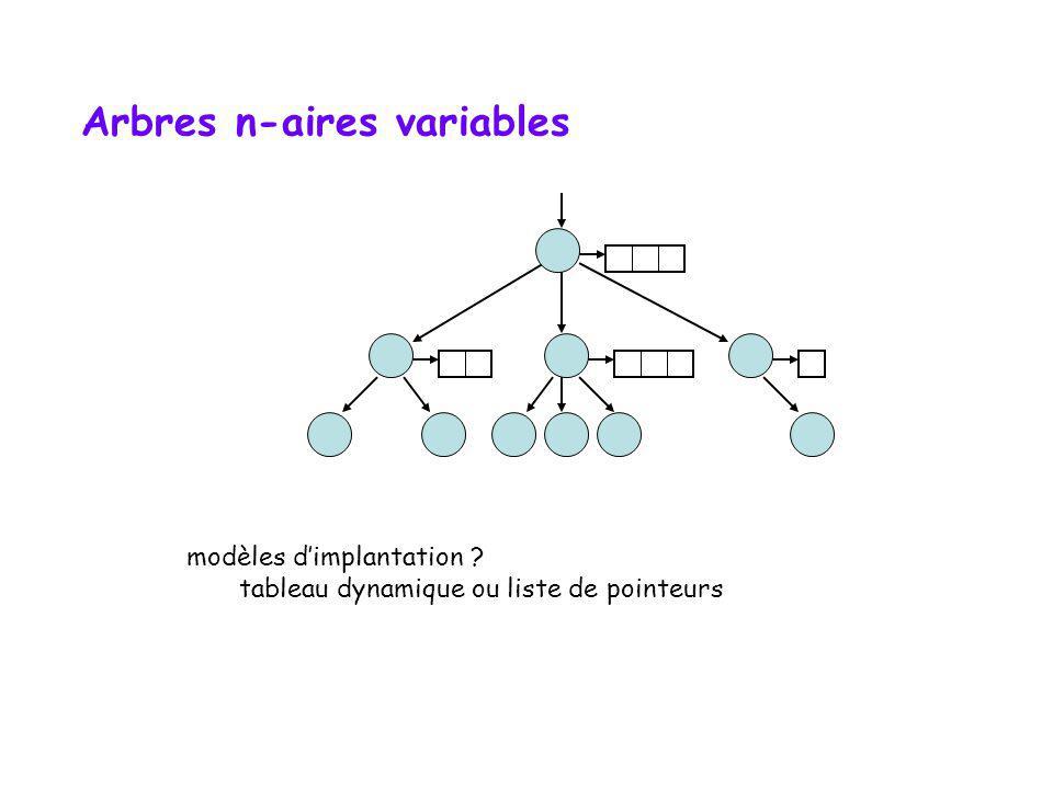Arbres n-aires (pour n variable) nombre de branchements inconnu au départ nombre de branchements très variable exemples ? structure organisationnelle