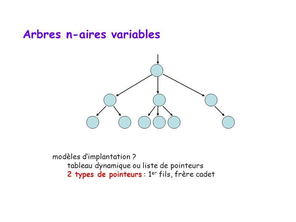 Arbres n-aires variables template class Arbre { public: //.. private: // classe Noeud class Noeud { public: E data; vector fils; int card; Noeud(const