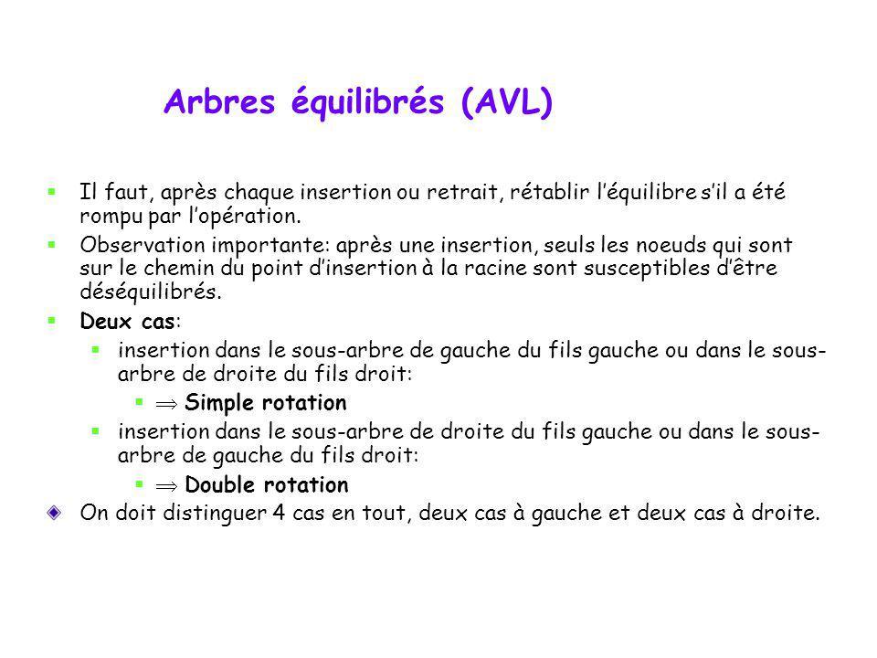 Arbres équilibrés (AVL) 1 11 22 3 Bien équilibré selon la règle AVL 1 21 3 1 12 32 4 1 12 31 4 Mal équilibré selon la règle AVL 1