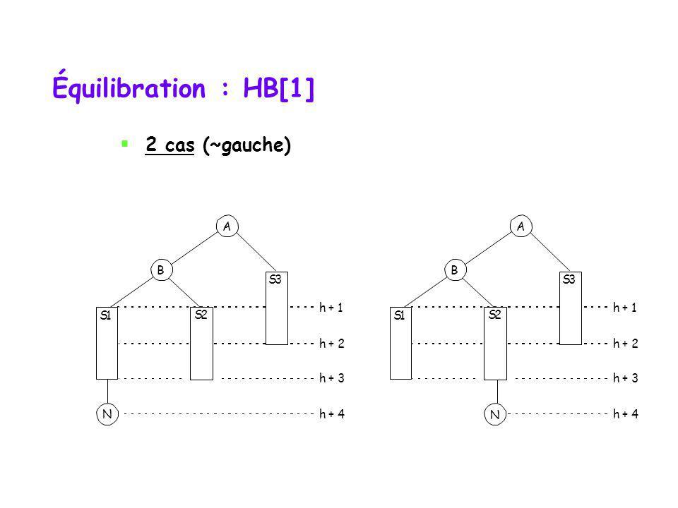 Arbres équilibrés (AVL) Il faut, après chaque insertion ou retrait, rétablir léquilibre sil a été rompu par lopération. Observation importante: après