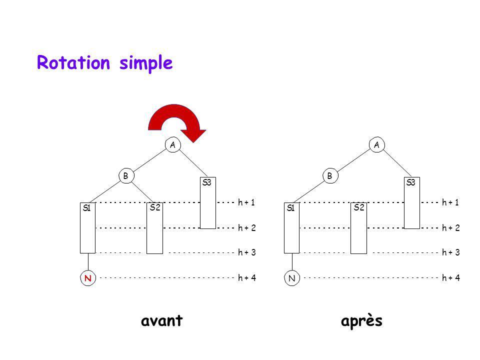Équilibration : HB[1] 2 cas (~gauche) S1 A B S2 S3 h + 1 h + 2 h + 3 h + 4 N S1 A B S2 S3 h + 1 h + 2 h + 3 h + 4 N