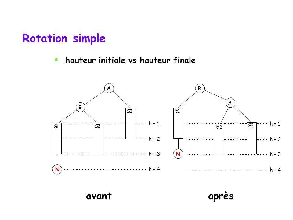 Rotation simple S1 A B 2 S3 h + 1 h + 2 h + 3 h + 4 N S1 A B 2 S3 h + 1 h + 2 h + 3 h + 4 N avantaprès S2