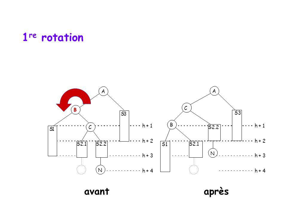 Rotation double S1 B S3 h + 1 h + 2 h + 3 h + 4 N S2.2 C S1 A B S2.1 S3 h + 1 h + 2 h + 3 h + 4 N S2.2 C hauteur initiale vs hauteur finale A S2.1 ava