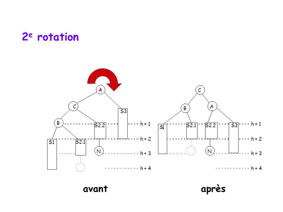 1 re rotation B S3 h + 1 h + 2 h + 3 h + 4 N S2.2 S1 A B S2.1 S3 h + 1 h + 2 h + 3 h + 4 N S2.2 C S2.1 S1 C A avantaprès