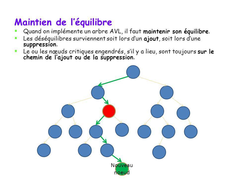 Nœud critique Il peut parfois y avoir plusieurs nœuds débalancés. Dans ce cas, on soccupe dabord du plus bas de tous, cest le nœud critique.