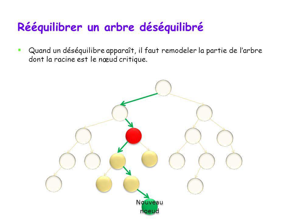Maintien de léquilibre Quand on implémente un arbre AVL, il faut maintenir son équilibre. Les déséquilibres surviennent soit lors dun ajout, soit lors