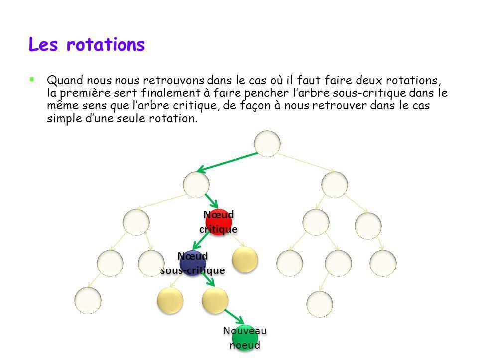 Les quatre cas de déséquilibre Nous avons donc, dans cet exemple-ci, un déséquilibre vers la gauche, avec un arbre sous-critique qui penche vers la dr