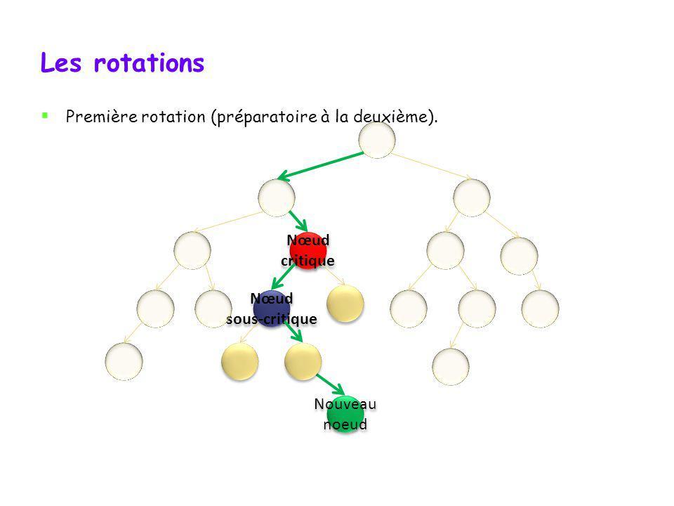 Les rotations Quand nous nous retrouvons dans le cas où il faut faire deux rotations, la première sert finalement à faire pencher larbre sous-critique