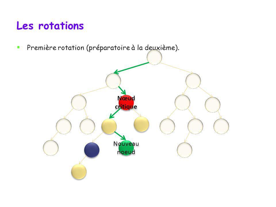 Les rotations Première rotation (préparatoire à la deuxième). Nœud critique Nœud critique Nouveau noeud