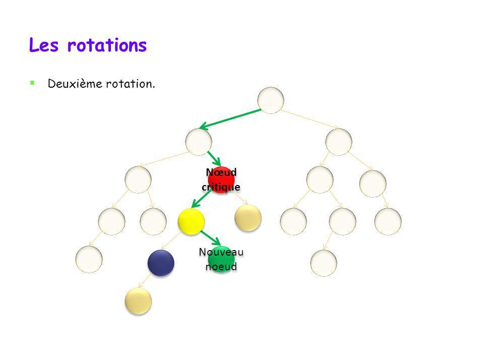 Les rotations Première rotation (préparatoire à la deuxième). Nœud critique Nœud critique Ancien nœud sous-critique Nouveau noeud Nœud nouvellement so