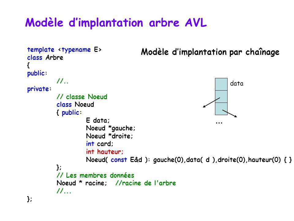 Implémentation : remarques indice de débalancement : tag = hauteur(gauche) - hauteur(droit) valeurs : 2, 1, 0, -1, -2 calcul de hauteur(gauche) - haut