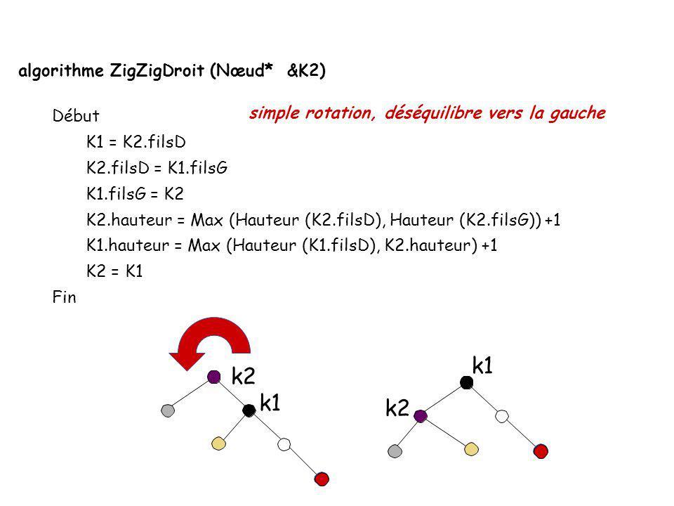 algorithme ZigZigGauche (Nœud* &K2) Début K1 = K2.filsG K2.filsG = K1.filsD K1.filsD = K2 K2.hauteur = Max (Hauteur (K2.filsG), Hauteur (K2.filsD)) +1
