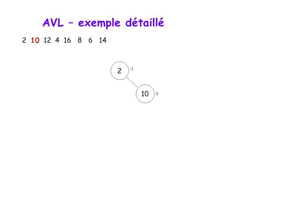 AVL – exemple détaillé 2 10 12 4 16 8 6 14 2 0