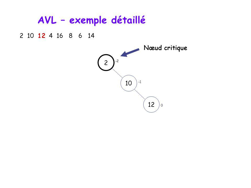 AVL – exemple détaillé 2 10 12 4 16 8 6 14 210 0