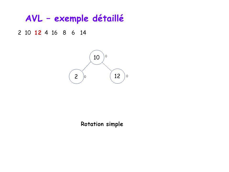 AVL – exemple détaillé 2 10 12 4 16 8 6 14 2 1012 0 -2 Nœud critique