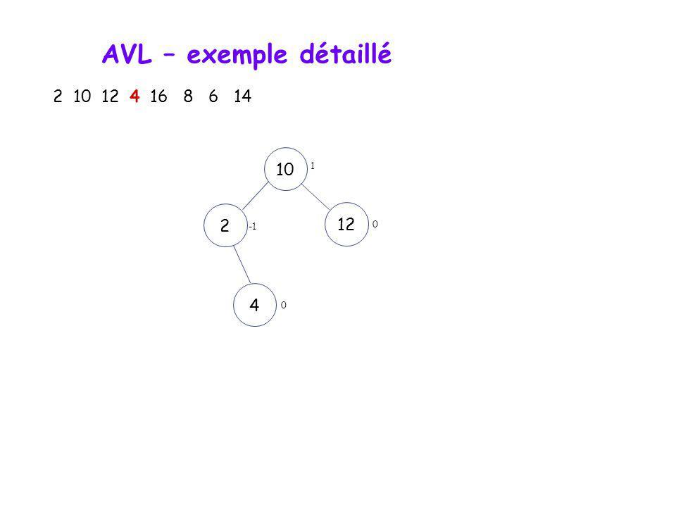 AVL – exemple détaillé 2 10 12 4 16 8 6 14 10122 Rotation simple 0 0 0
