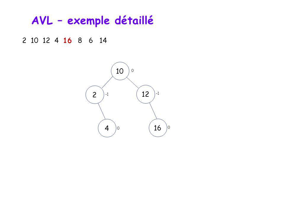 AVL – exemple détaillé 2 10 12 4 16 8 6 14 101224 0 0 1