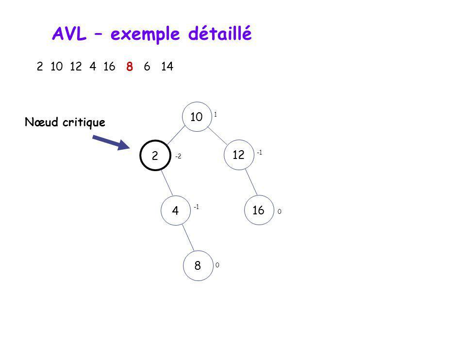 AVL – exemple détaillé 2 10 12 4 16 8 6 14 10122416 0 0 0