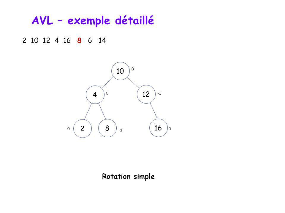 AVL – exemple détaillé 2 10 12 4 16 8 6 14 1012 2 4168 0 -2 0 1 Nœud critique