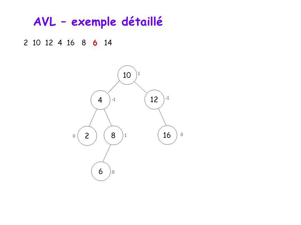 AVL – exemple détaillé 2 10 12 4 16 8 6 14 101248162 Rotation simple 0 0 0 0 0