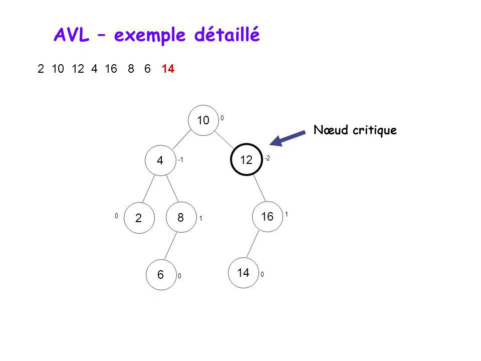 AVL – exemple détaillé 2 10 12 4 16 8 6 14 1012481626 0 1 0 0 1