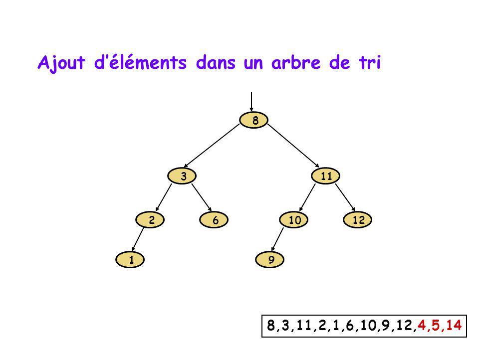 Implantation dun arbre binaire par chaînage template class Arbre { private: //..Les membres fonctions privés, suite… void _auxEnlever( Noeud* &, const