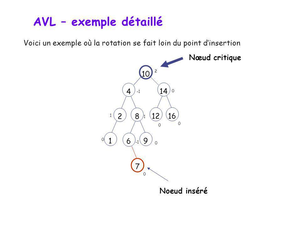 AVL – exemple détaillé 2 10 12 4 16 8 6 14 101448162612 Rotation double 0 1 0 0 0 0 1