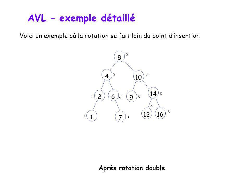 AVL – exemple détaillé Voici un exemple où la rotation se fait loin du point dinsertion 10 1448162612 1 0 0 0 1 2 1 0 9 0 7 0 Noeud inséré Nœud critiq